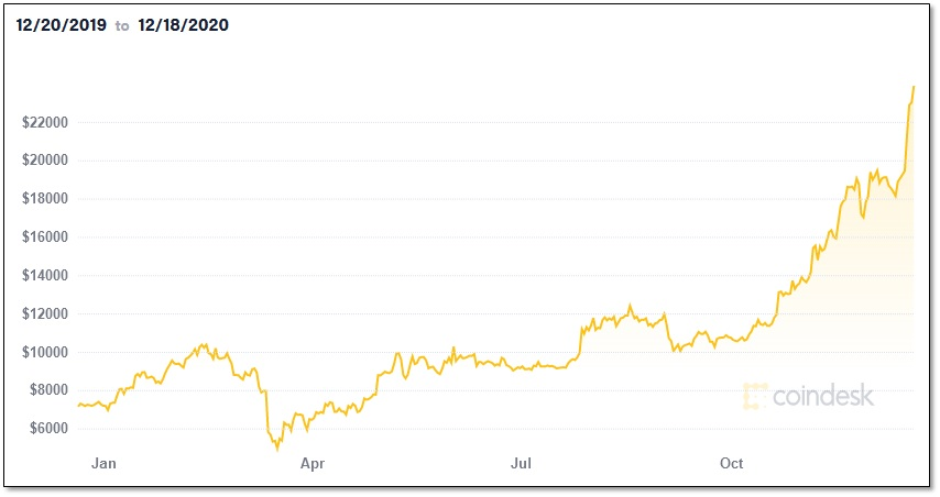 Bitcoin stock chart 1-year