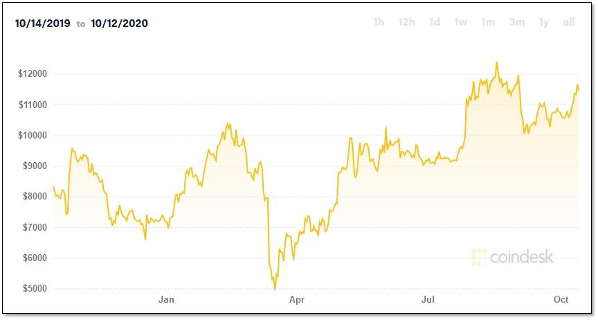 JackDorsey-Bitcoin-Chart_v1